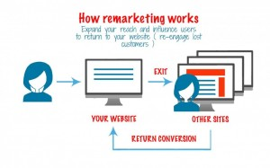 Remarketing or retargeting is one of the most powerful advertising techniques.